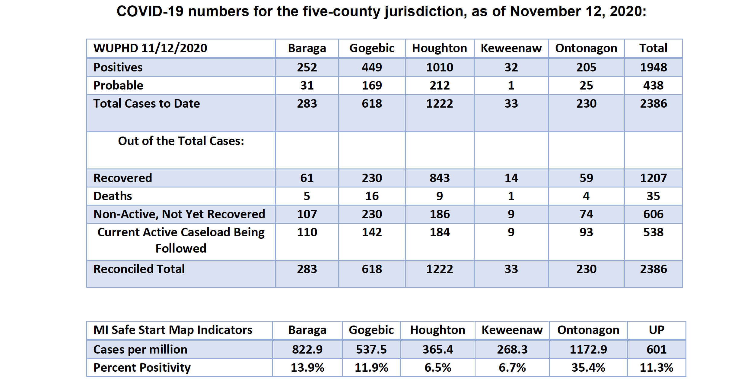 Nov 12 Full Numbers