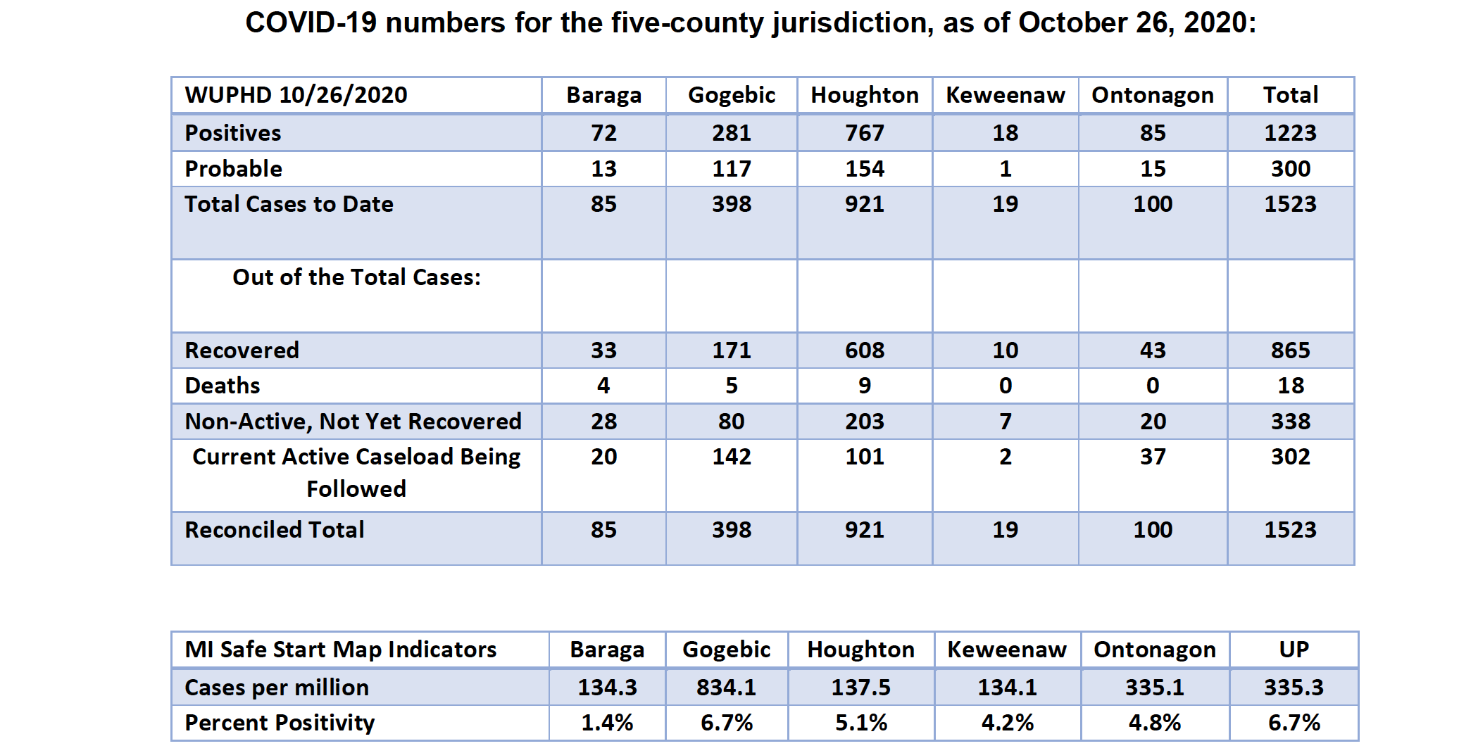 October 26 Full Numbers